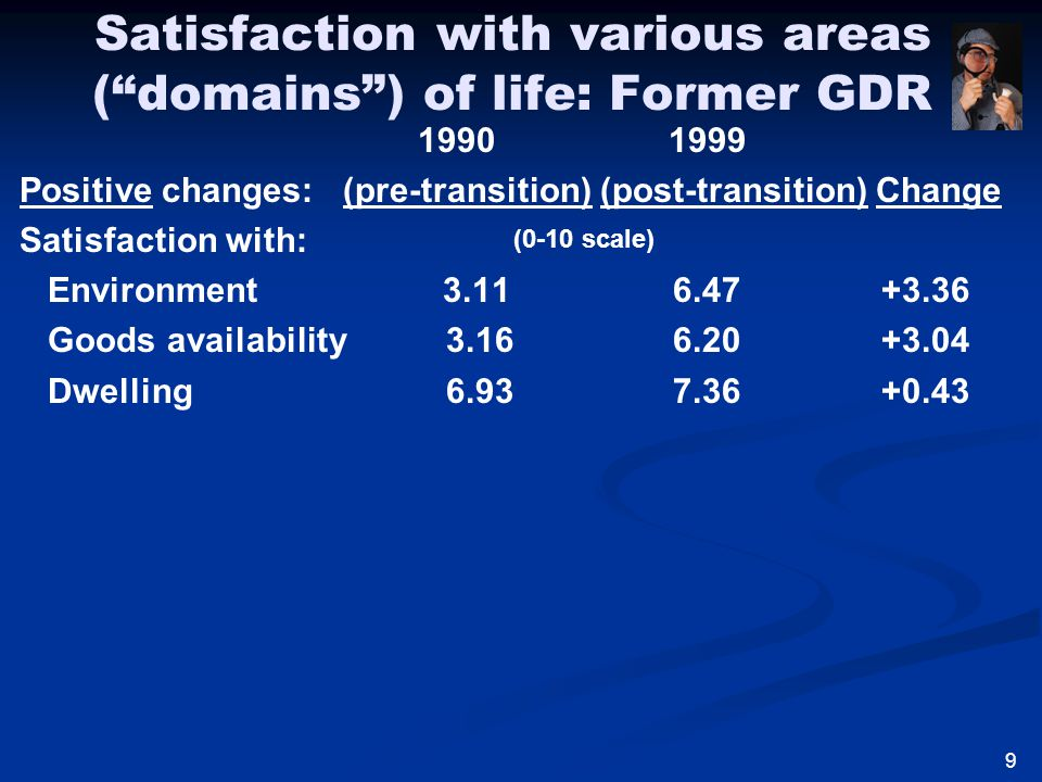 Satisfaction with various areas ( domains ) of life: Former GDR 1990 1999 Positive changes: (pre-transition) (post-transition) Change Satisfaction with: Environment 3.11 6.47 +3.36 Goods availability 3.16 6.20 +3.04 Dwelling 6.93 7.36 +0.43 (0-10 scale) 9