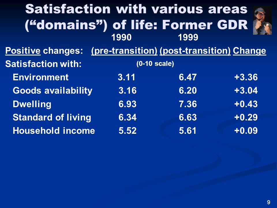 Satisfaction with various areas ( domains ) of life: Former GDR 1990 1999 Positive changes: (pre-transition) (post-transition) Change Satisfaction with: Environment 3.11 6.47 +3.36 Goods availability 3.16 6.20 +3.04 Dwelling 6.93 7.36 +0.43 Standard of living 6.34 6.63 +0.29 Household income 5.52 5.61 +0.09 (0-10 scale) 9