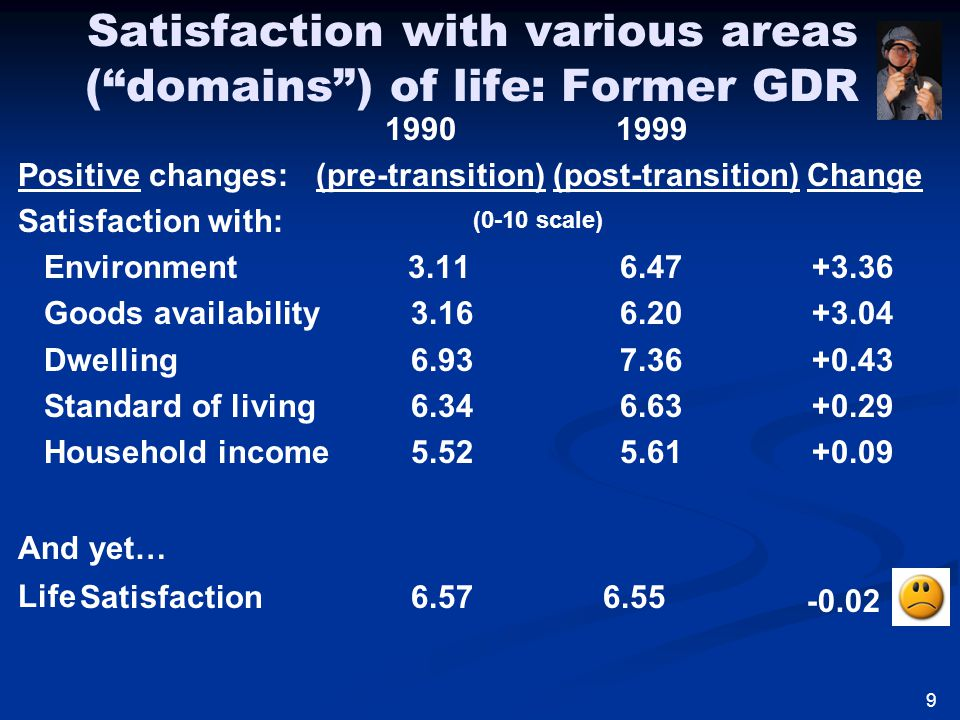 Satisfaction with various areas ( domains ) of life: Former GDR 1990 1999 Positive changes: (pre-transition) (post-transition) Change Satisfaction with: Environment 3.11 6.47 +3.36 Goods availability 3.16 6.20 +3.04 Dwelling 6.93 7.36 +0.43 Standard of living 6.34 6.63 +0.29 Household income 5.52 5.61 +0.09 And yet… Satisfaction 6.57 6.55 (0-10 scale) 9 Life -0.02
