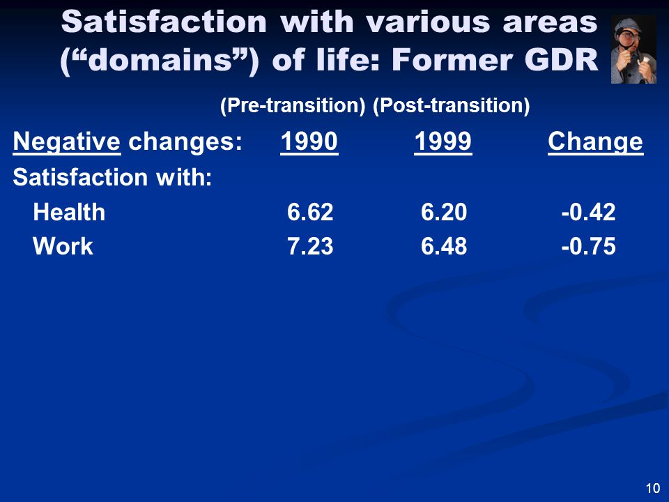 Satisfaction with various areas ( domains ) of life: Former GDR (Pre-transition) (Post-transition) Negative changes:19901999Change Satisfaction with: Health 6.62 6.20 -0.42 Work 7.23 6.48 -0.75 10