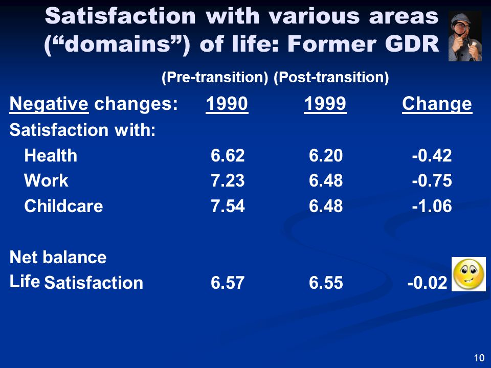 Satisfaction with various areas ( domains ) of life: Former GDR (Pre-transition) (Post-transition) Negative changes:19901999Change Satisfaction with: Health 6.62 6.20 -0.42 Work 7.23 6.48 -0.75 Childcare 7.54 6.48 -1.06 Net balance Satisfaction 6.57 6.55 -0.02 10 Life