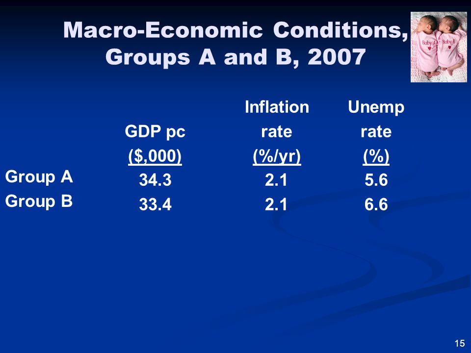 Macro-Economic Conditions, Groups A and B, 2007 Group A Group B GDP pc ($,000) 34.3 33.4 Inflation rate (%/yr) 2.1 Unemp rate (%) 5.6 6.6 15