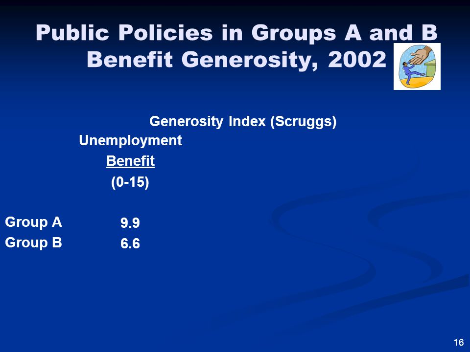 Public Policies in Groups A and B Benefit Generosity, 2002 Group A Group B Unemployment Benefit (0-15) 9.9 6.6 16 Generosity Index (Scruggs)