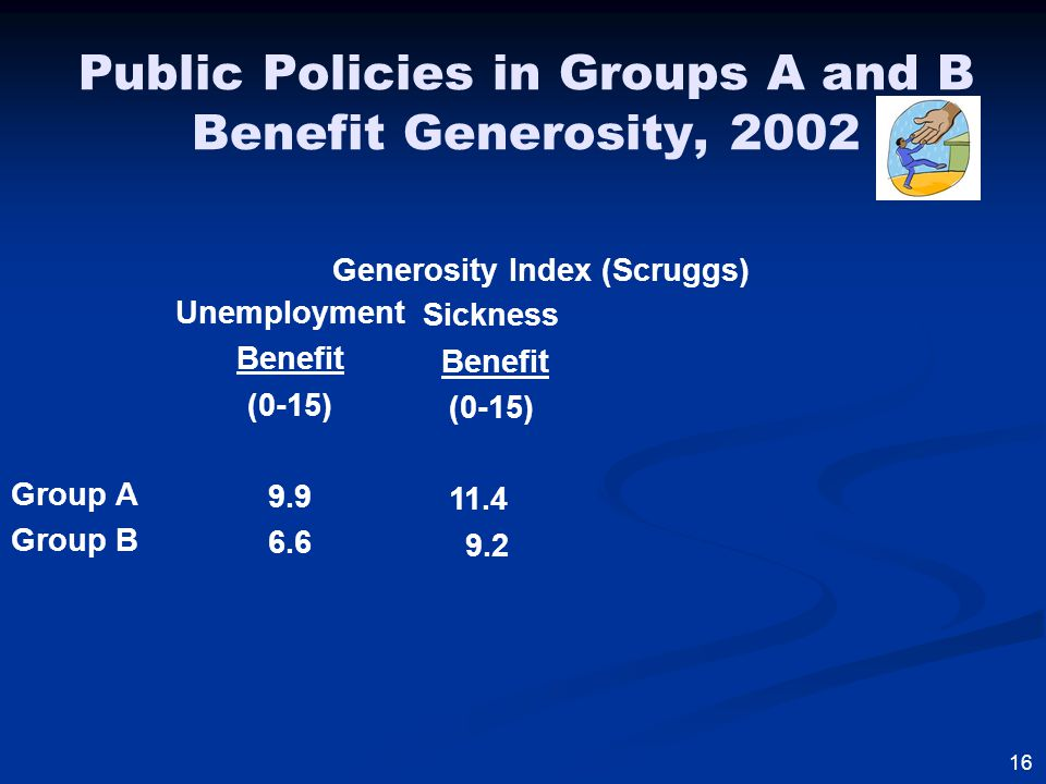 Public Policies in Groups A and B Benefit Generosity, 2002 Group A Group B Unemployment Benefit (0-15) 9.9 6.6 Sickness Benefit (0-15) 11.4 9.2 16 Generosity Index (Scruggs)