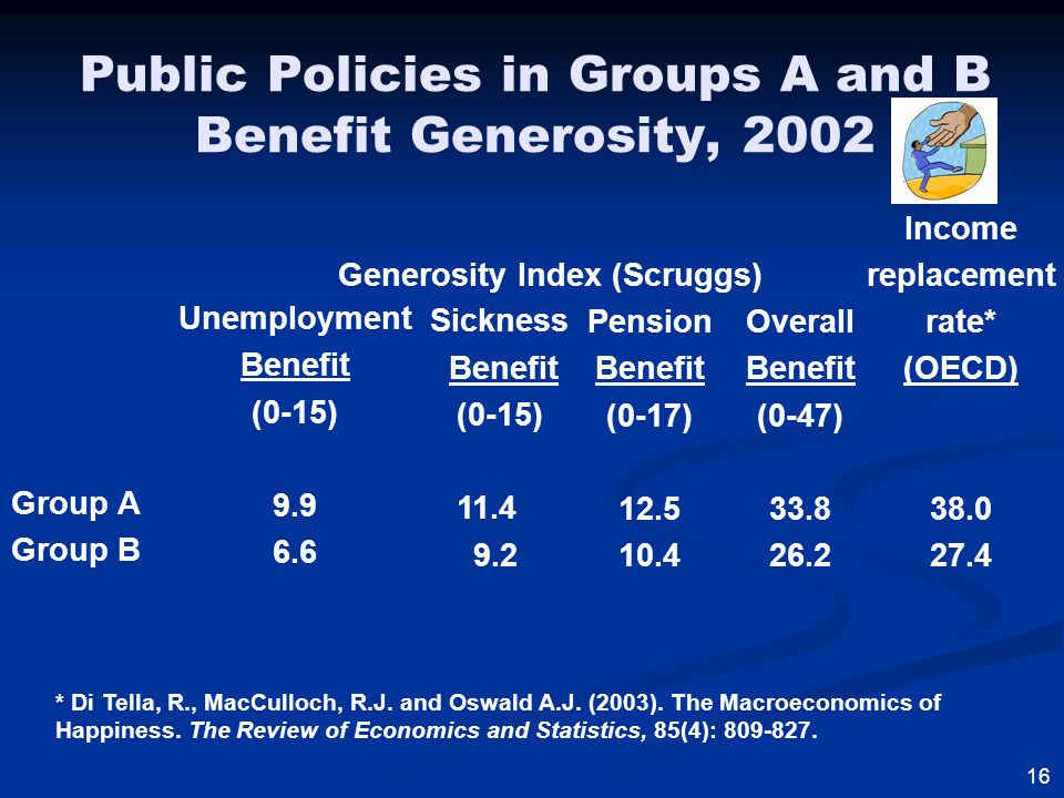 Public Policies in Groups A and B Benefit Generosity, 2002 Group A Group B Unemployment Benefit (0-15) 9.9 6.6 Sickness Benefit (0-15) 11.4 9.2 Pension Benefit (0-17) 12.5 10.4 16 Overall Benefit (0-47) 33.8 26.2 Income replacement rate* (OECD) 38.0 27.4 Generosity Index (Scruggs) * Di Tella, R., MacCulloch, R.J.