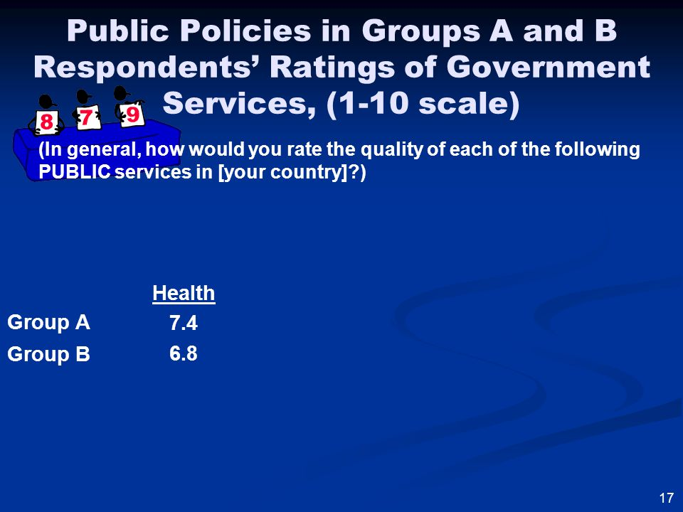 Group A Group B 17 Health 7.4 6.8 Public Policies in Groups A and B Respondents' Ratings of Government Services, (1-10 scale) (In general, how would you rate the quality of each of the following PUBLIC services in [your country] )