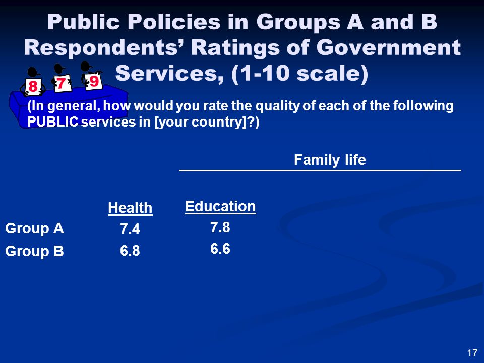 Group A Group B 17 Health 7.4 6.8 Education 7.8 6.6 Family life Public Policies in Groups A and B Respondents' Ratings of Government Services, (1-10 scale) (In general, how would you rate the quality of each of the following PUBLIC services in [your country] )
