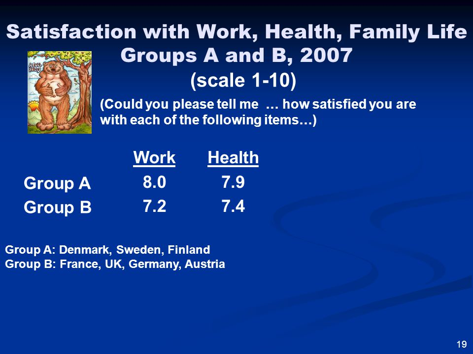 Satisfaction with Work, Health, Family Life Groups A and B, 2007 19 (scale 1-10) Group A: Denmark, Sweden, Finland Group B: France, UK, Germany, Austria Group A Group B Work 8.0 7.2 Health 7.9 7.4 (Could you please tell me … how satisfied you are with each of the following items…)