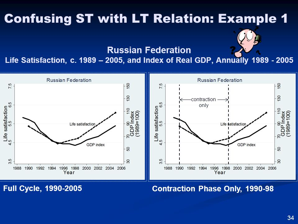 Confusing ST with LT Relation: Example 1 Russian Federation Life Satisfaction, c.