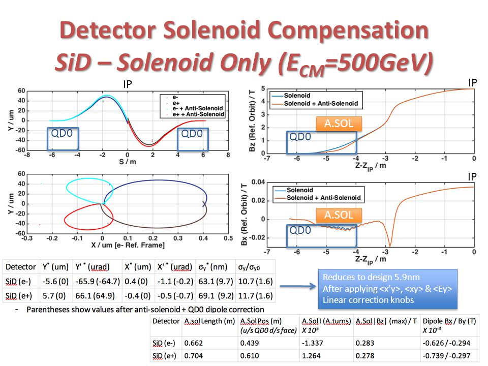QD0 IP Detector Solenoid Compensation SiD – Solenoid Only (E CM =500GeV) QD0 IP Reduces to design 5.9nm After applying, & Linear correction knobs Reduces to design 5.9nm After applying, & Linear correction knobs A.SOL
