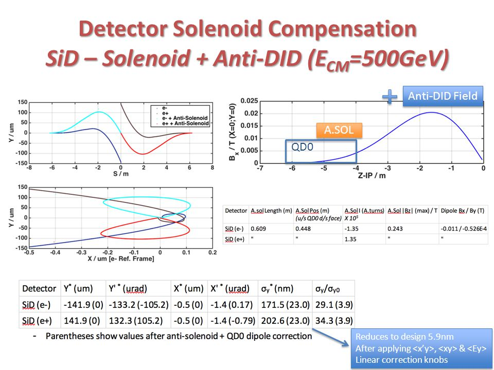 Detector Solenoid Compensation SiD – Solenoid + Anti-DID (E CM =500GeV) Anti-DID Field QD0 A.SOL Reduces to design 5.9nm After applying, & Linear correction knobs Reduces to design 5.9nm After applying, & Linear correction knobs
