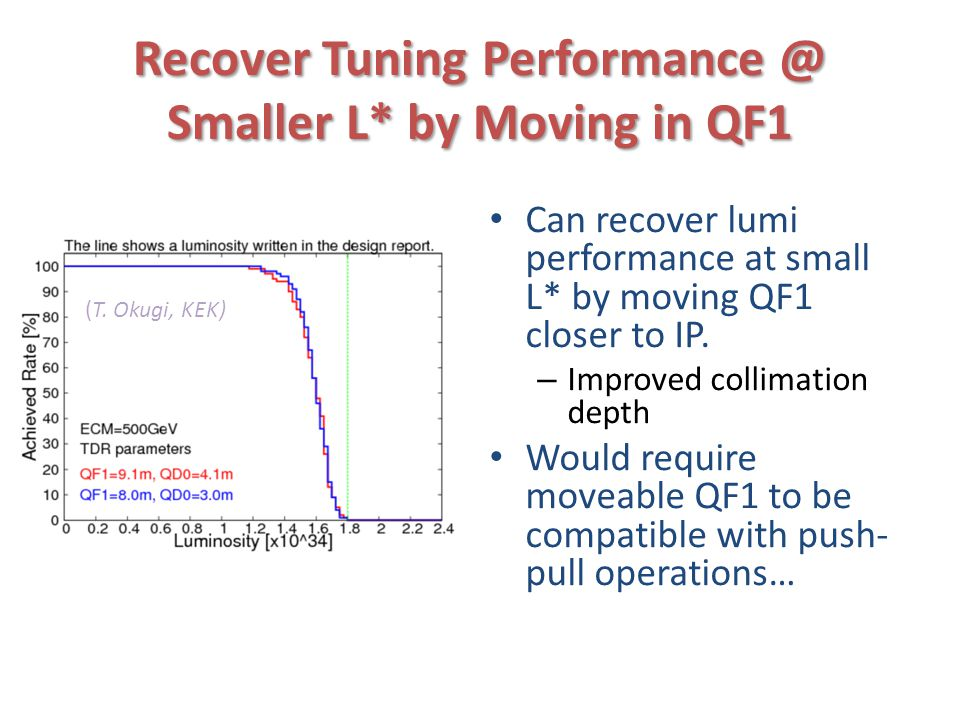 Recover Tuning Performance @ Smaller L* by Moving in QF1 Can recover lumi performance at small L* by moving QF1 closer to IP.