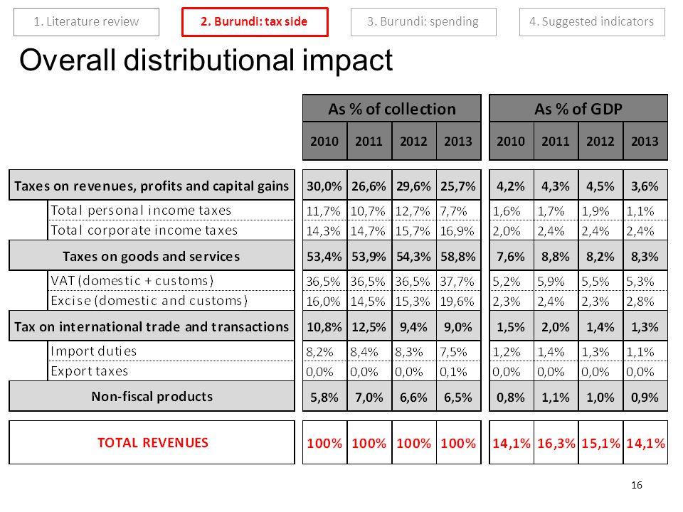2. Burundi: tax side 3. Burundi: spending4. Suggested indicators 1. Literature review 16 Overall distributional impact