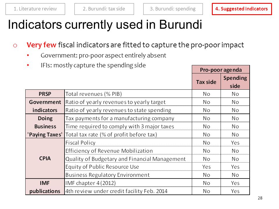 2. Burundi: tax side 3. Burundi: spending 4. Suggested indicators 1.