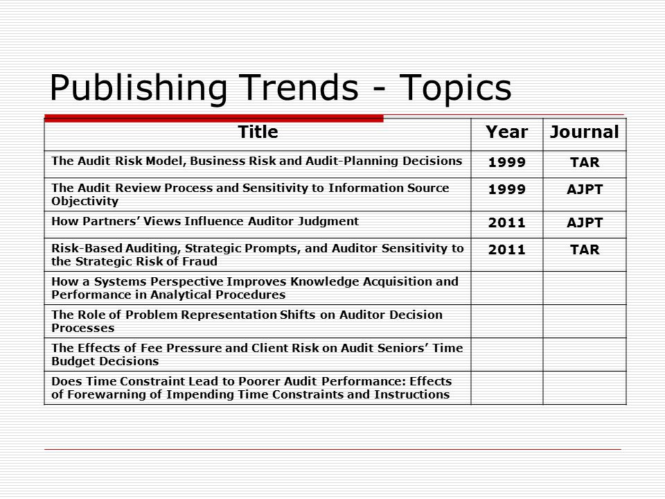 Publishing Trends - Topics TitleYearJournal The Audit Risk Model, Business Risk and Audit-Planning Decisions 1999TAR The Audit Review Process and Sensitivity to Information Source Objectivity 1999AJPT How Partners' Views Influence Auditor Judgment 2011AJPT Risk-Based Auditing, Strategic Prompts, and Auditor Sensitivity to the Strategic Risk of Fraud 2011TAR How a Systems Perspective Improves Knowledge Acquisition and Performance in Analytical Procedures The Role of Problem Representation Shifts on Auditor Decision Processes The Effects of Fee Pressure and Client Risk on Audit Seniors' Time Budget Decisions Does Time Constraint Lead to Poorer Audit Performance: Effects of Forewarning of Impending Time Constraints and Instructions