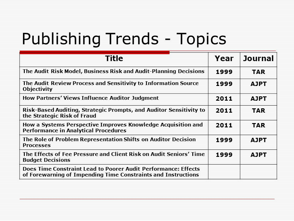Publishing Trends - Topics TitleYearJournal The Audit Risk Model, Business Risk and Audit-Planning Decisions 1999TAR The Audit Review Process and Sensitivity to Information Source Objectivity 1999AJPT How Partners' Views Influence Auditor Judgment 2011AJPT Risk-Based Auditing, Strategic Prompts, and Auditor Sensitivity to the Strategic Risk of Fraud 2011TAR How a Systems Perspective Improves Knowledge Acquisition and Performance in Analytical Procedures 2011TAR The Role of Problem Representation Shifts on Auditor Decision Processes 1999AJPT The Effects of Fee Pressure and Client Risk on Audit Seniors' Time Budget Decisions 1999AJPT Does Time Constraint Lead to Poorer Audit Performance: Effects of Forewarning of Impending Time Constraints and Instructions