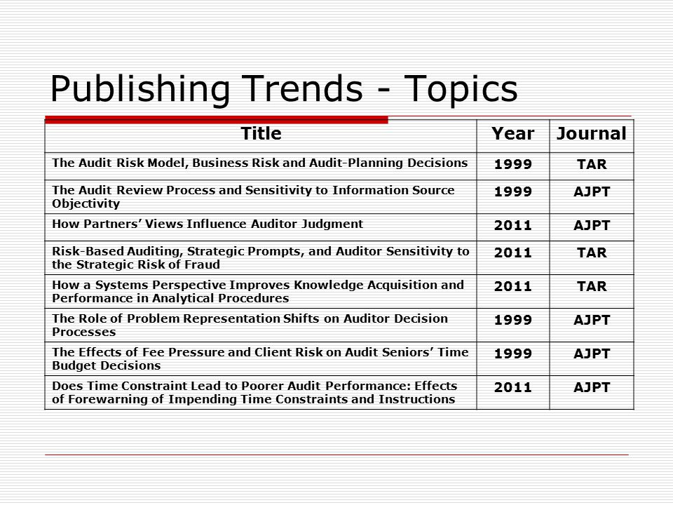 Publishing Trends - Topics TitleYearJournal The Audit Risk Model, Business Risk and Audit-Planning Decisions 1999TAR The Audit Review Process and Sensitivity to Information Source Objectivity 1999AJPT How Partners' Views Influence Auditor Judgment 2011AJPT Risk-Based Auditing, Strategic Prompts, and Auditor Sensitivity to the Strategic Risk of Fraud 2011TAR How a Systems Perspective Improves Knowledge Acquisition and Performance in Analytical Procedures 2011TAR The Role of Problem Representation Shifts on Auditor Decision Processes 1999AJPT The Effects of Fee Pressure and Client Risk on Audit Seniors' Time Budget Decisions 1999AJPT Does Time Constraint Lead to Poorer Audit Performance: Effects of Forewarning of Impending Time Constraints and Instructions 2011AJPT