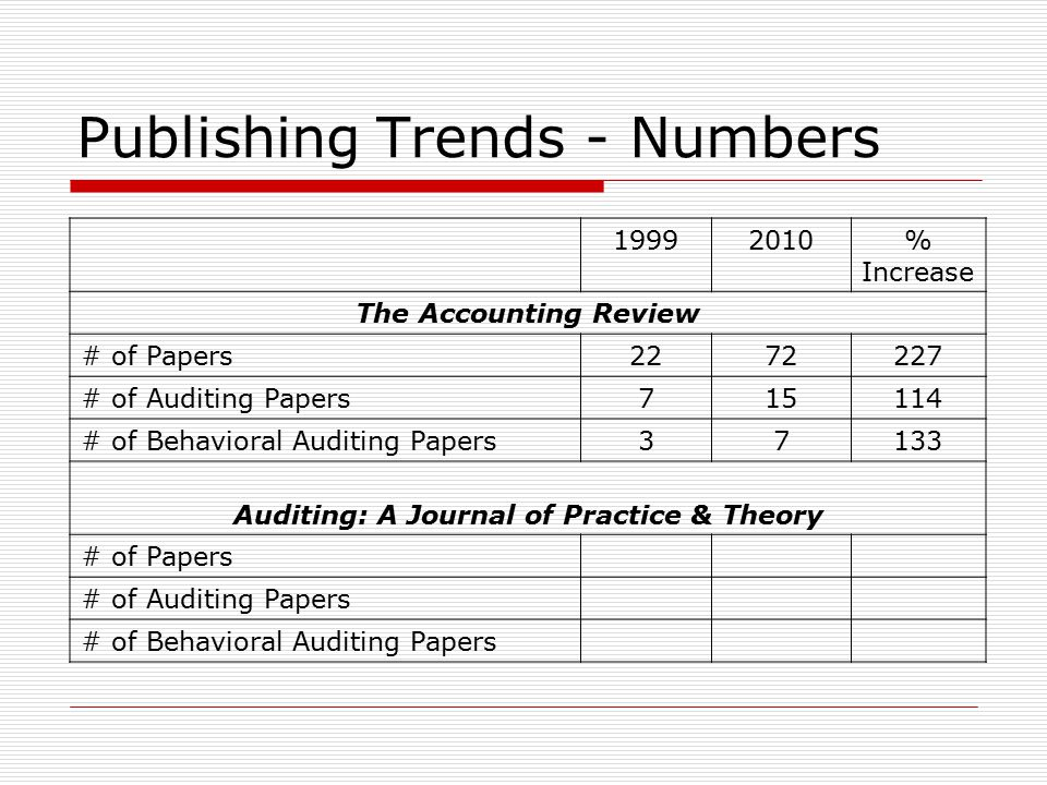 Publishing Trends - Numbers 19992010% Increase The Accounting Review # of Papers2272227 # of Auditing Papers715114 # of Behavioral Auditing Papers37133 Auditing: A Journal of Practice & Theory # of Papers # of Auditing Papers # of Behavioral Auditing Papers
