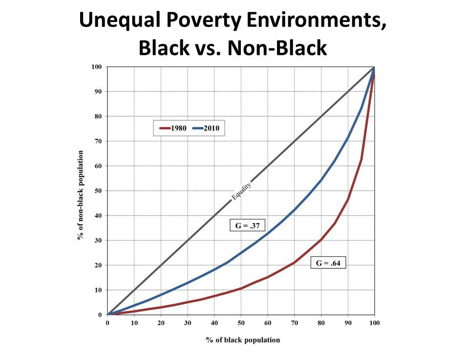 Unequal Poverty Environments, Black vs. Non-Black