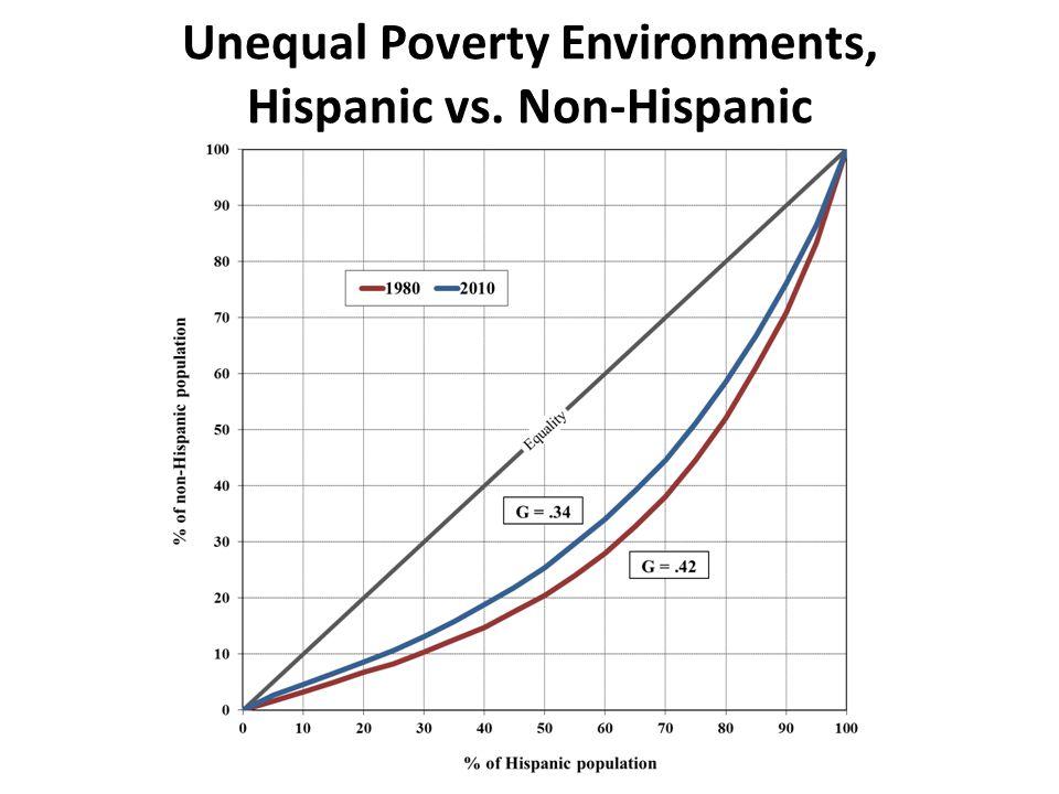 Unequal Poverty Environments, Hispanic vs. Non-Hispanic