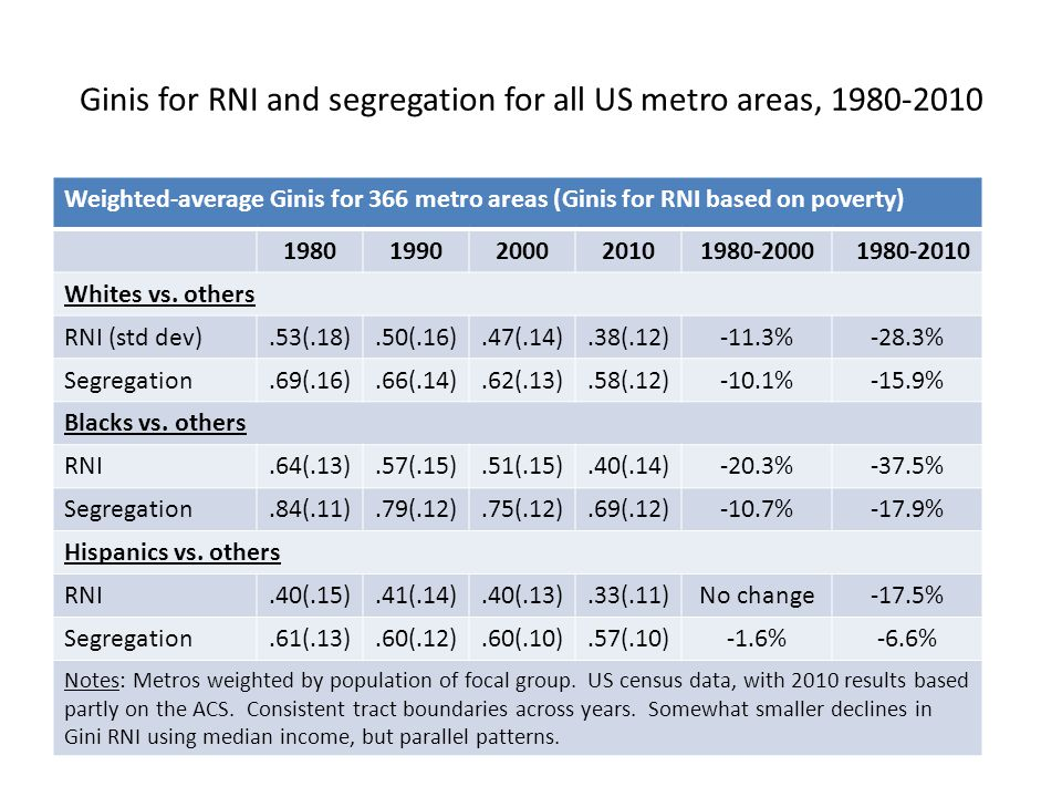 Ginis for RNI and segregation for all US metro areas, 1980-2010 Weighted-average Ginis for 366 metro areas (Ginis for RNI based on poverty) 19801990200020101980-2000 1980-2010 Whites vs.