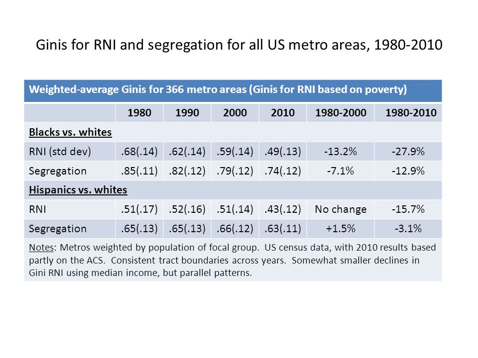 Ginis for RNI and segregation for all US metro areas, 1980-2010 Weighted-average Ginis for 366 metro areas (Ginis for RNI based on poverty) 19801990200020101980-2000 1980-2010 Blacks vs.