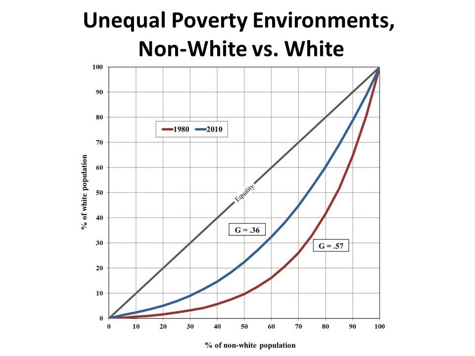 Unequal Poverty Environments, Non-White vs. White