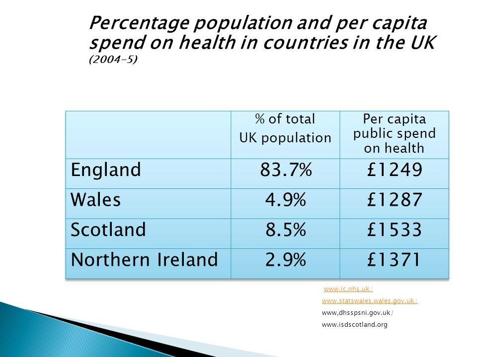 IMS HPA Data shown as Value per capita NICE guidance RCC