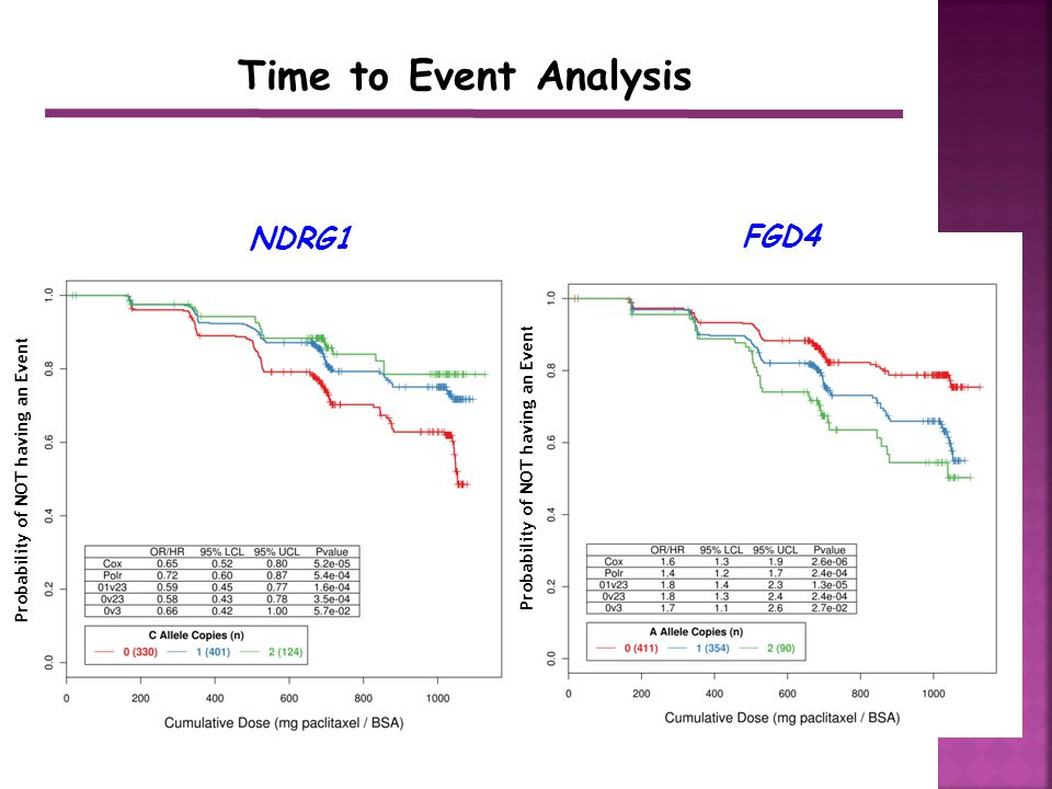 FGD4 NDRG1 Probability of NOT having an Event Time to Event Analysis