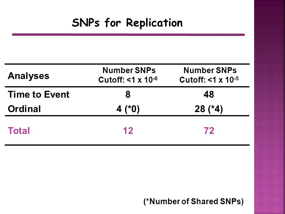 SNPs for Replication Analyses Number SNPs Cutoff: <1 x 10 -6 Number SNPs Cutoff: <1 x 10 -5 Time to Event848 Ordinal4 (*0)28 (*4) Total1272 (*Number of Shared SNPs)