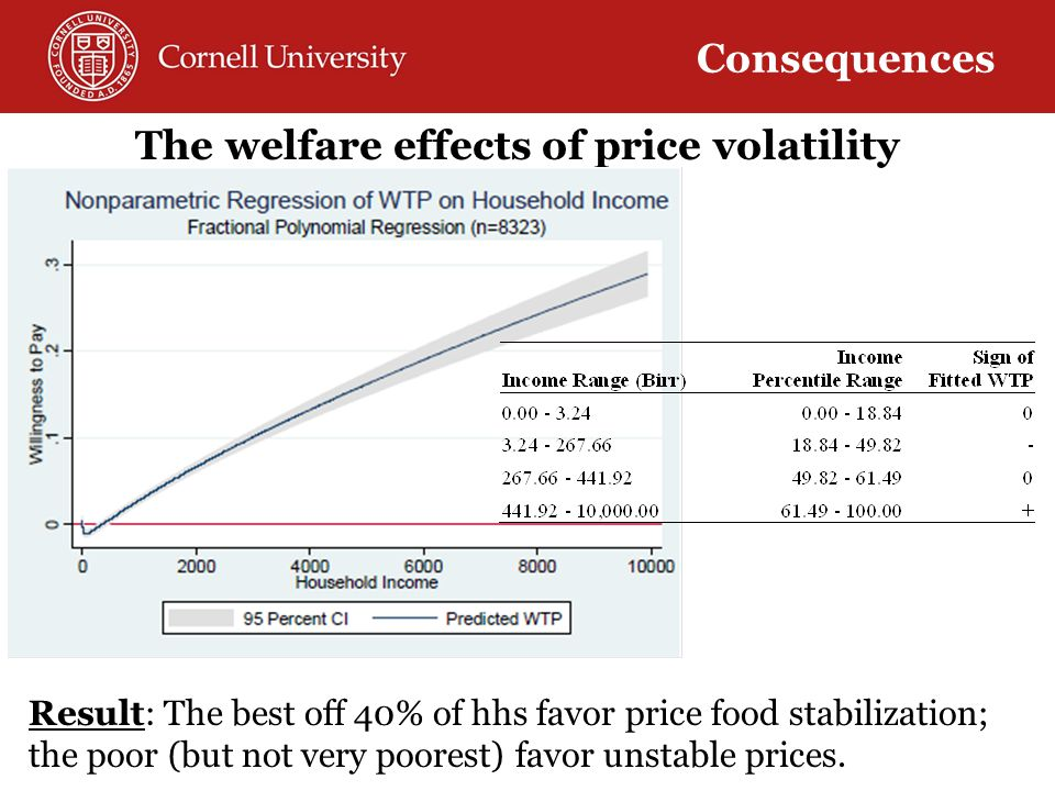 Summary of welfare effects of high and more variable/volatile food prices If risk effects are second-order compared to levels effects: 1)Price risk averse net buyers unambiguously worse off … but it's unclear how many such people there are.