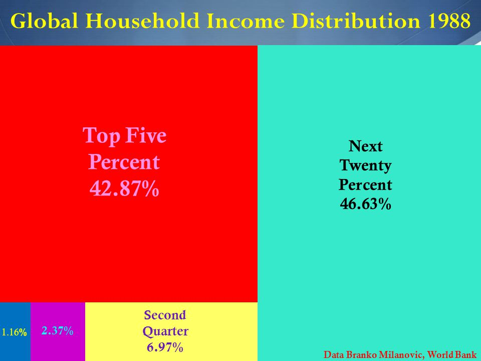  Global Household Income Distribution 1988 Richest Ventile : 42.87% Next Twenty Percent 46.63% Second Quarter 6.97% Top Five Percent 42.87% 2.37% 1.16 % Data Branko Milanovic, World Bank