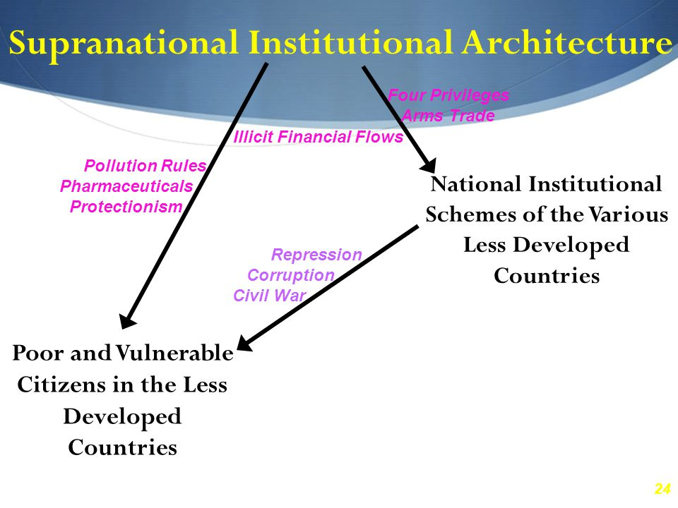 24 Supranational Institutional Architecture National Institutional Schemes of the Various Less Developed Countries Poor and Vulnerable Citizens in the