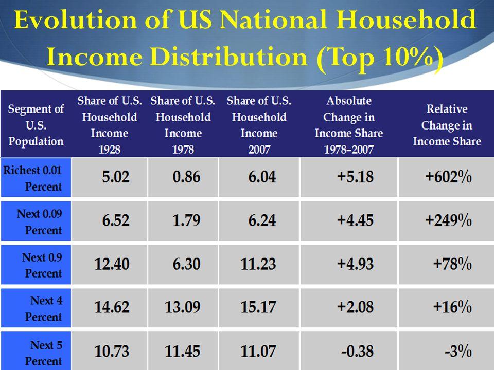 Evolution of US National Household Income Distribution (Top 10%)