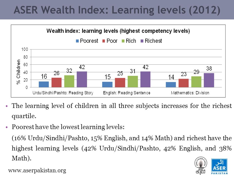 www.aserpakistan.org ASER Wealth Index: Learning levels (2012) The learning level of children in all three subjects increases for the richest quartile.