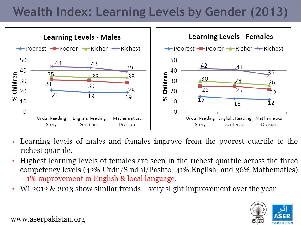 www.aserpakistan.org Wealth Index: Learning Levels by Gender (2013) Learning levels of males and females improve from the poorest quartile to the richest quartile.