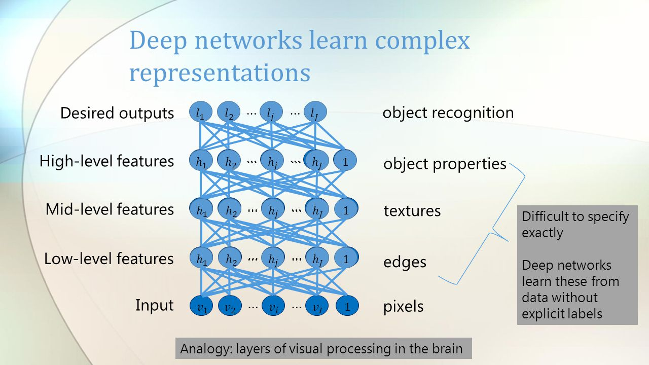 Input Low-level features Mid-level features High-level features Desired outputs pixels edges textures object properties object recognition Difficult to specify exactly Deep networks learn these from data without explicit labels Analogy: layers of visual processing in the brain Deep networks learn complex representations