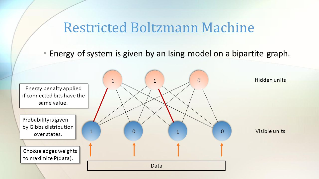 Energy of system is given by an Ising model on a bipartite graph.