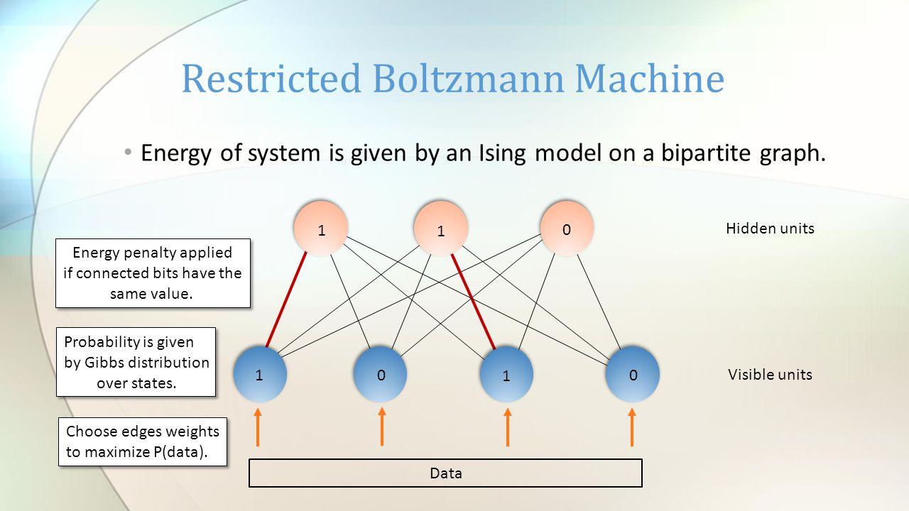 Deep Restricted Boltzmann Machine Data 1 0 1 0 1 1 0 1 0 1 Features Higher-level features Hidden units