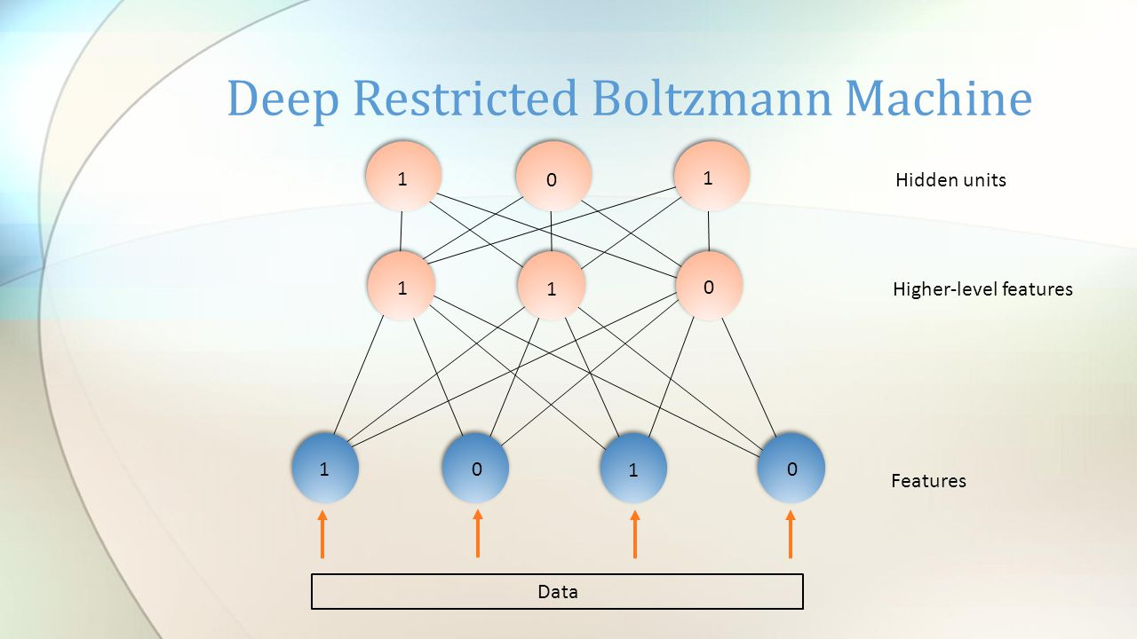 Deep Restricted Boltzmann Machine Data 1 0 1 0 1 1 0 1 0 1 Features Higher-level features Hidden units
