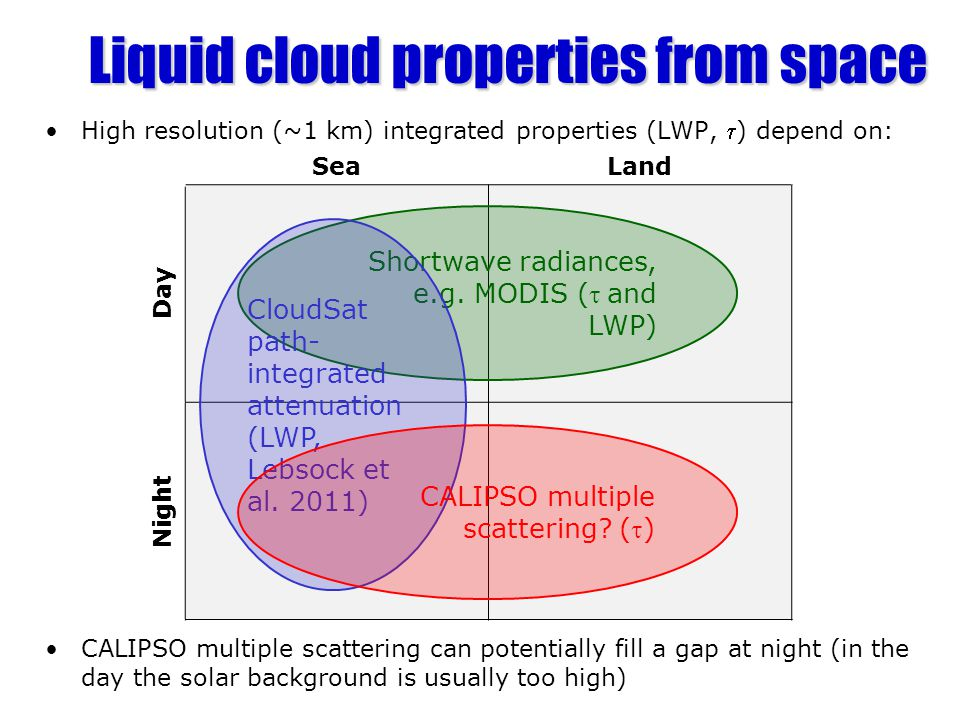 Retrieval ingredients Fast forward model for lidar multiple scattering –Hogan (2008) for small-angle scattering –Hogan and Battaglia (2008) for wide-angle –Several milliseconds to compute a profile Variational retrieval framework – CAPTIVATE (Clouds, Aerosol and Precipitation from mulTiple Instruments using a VAriational TEchnique) –Will generate an official product for EarthCARE One-sided gradient constraint –Add a term to the cost function to penalize LWC gradients that are steeper than adiabatic Earle et al.