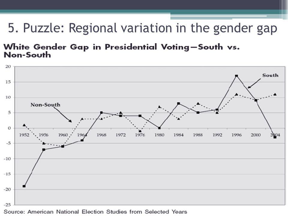 5. Puzzle: Regional variation in the gender gap