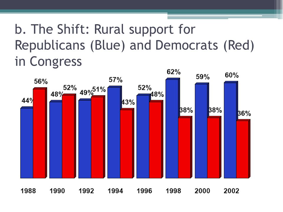 b. The Shift: Rural support for Republicans (Blue) and Democrats (Red) in Congress