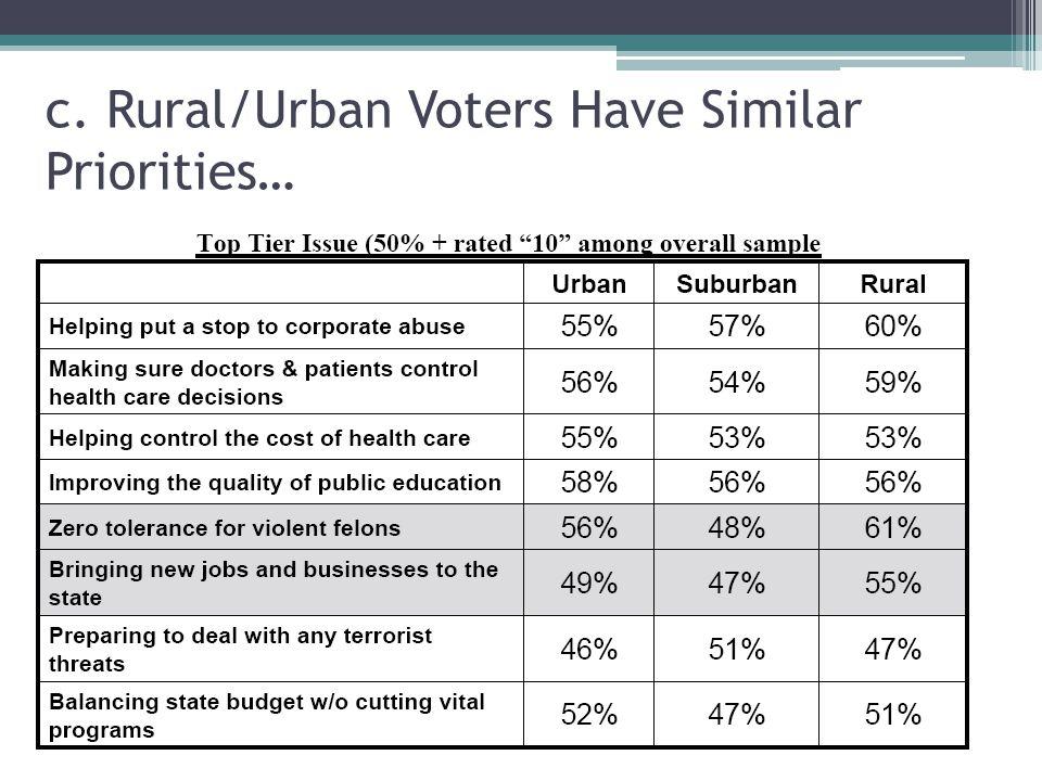 c. Rural/Urban Voters Have Similar Priorities…