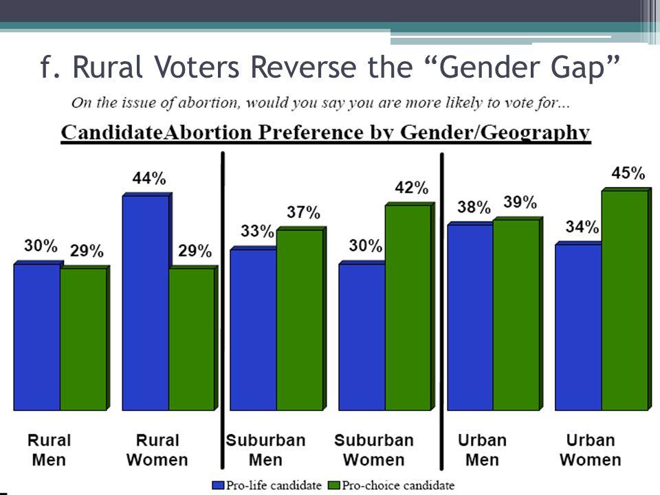 f. Rural Voters Reverse the Gender Gap