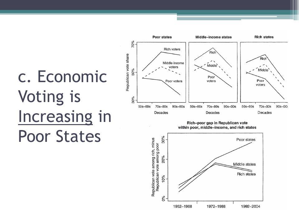 c. Economic Voting is Increasing in Poor States