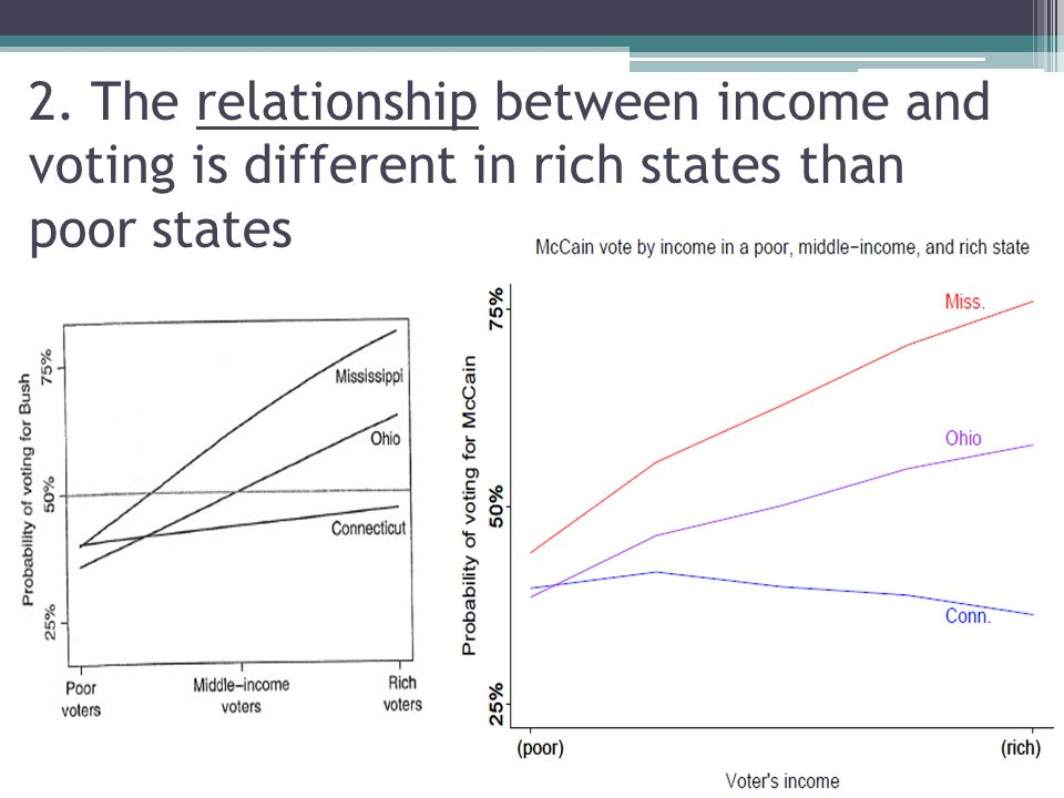 2. The relationship between income and voting is different in rich states than poor states