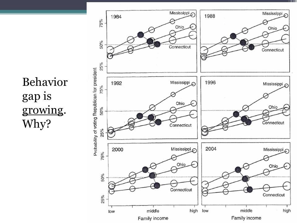 Behavior gap is growing. Why?