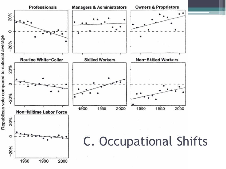 C. Occupational Shifts