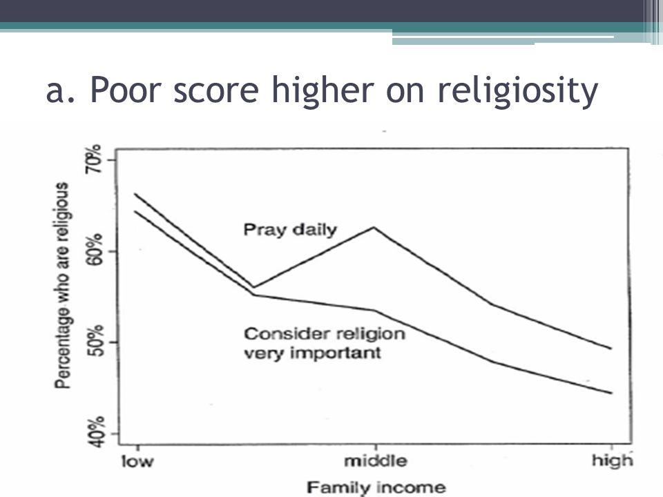a. Poor score higher on religiosity